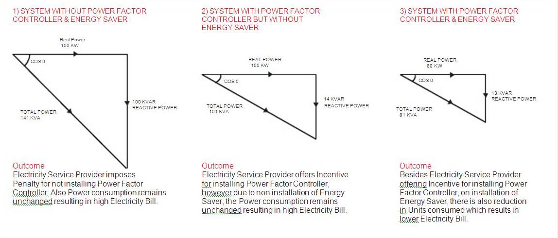 System Without Power Factor